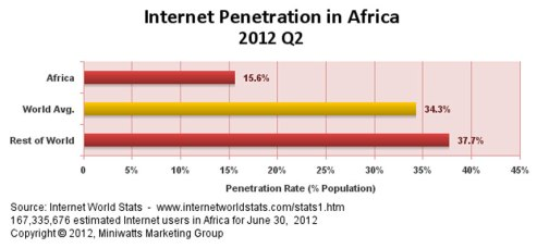 Internet-penetration-in-Africa-q2-2012